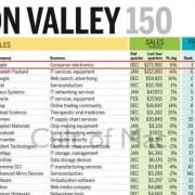 """""""Apple"""" uždirba daugiau pinigų už HP, """"Google"""", """"Intel"""" ir """"Cisco"""" kartu sudėjus"""