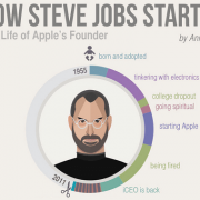How-Steve-Jobs-Started