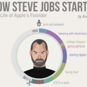 Steve'o Jobso gyvenimas apžvelgtas išsamiame infografike