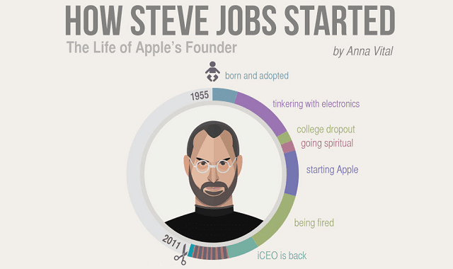 How-Steve-Jobs-Started