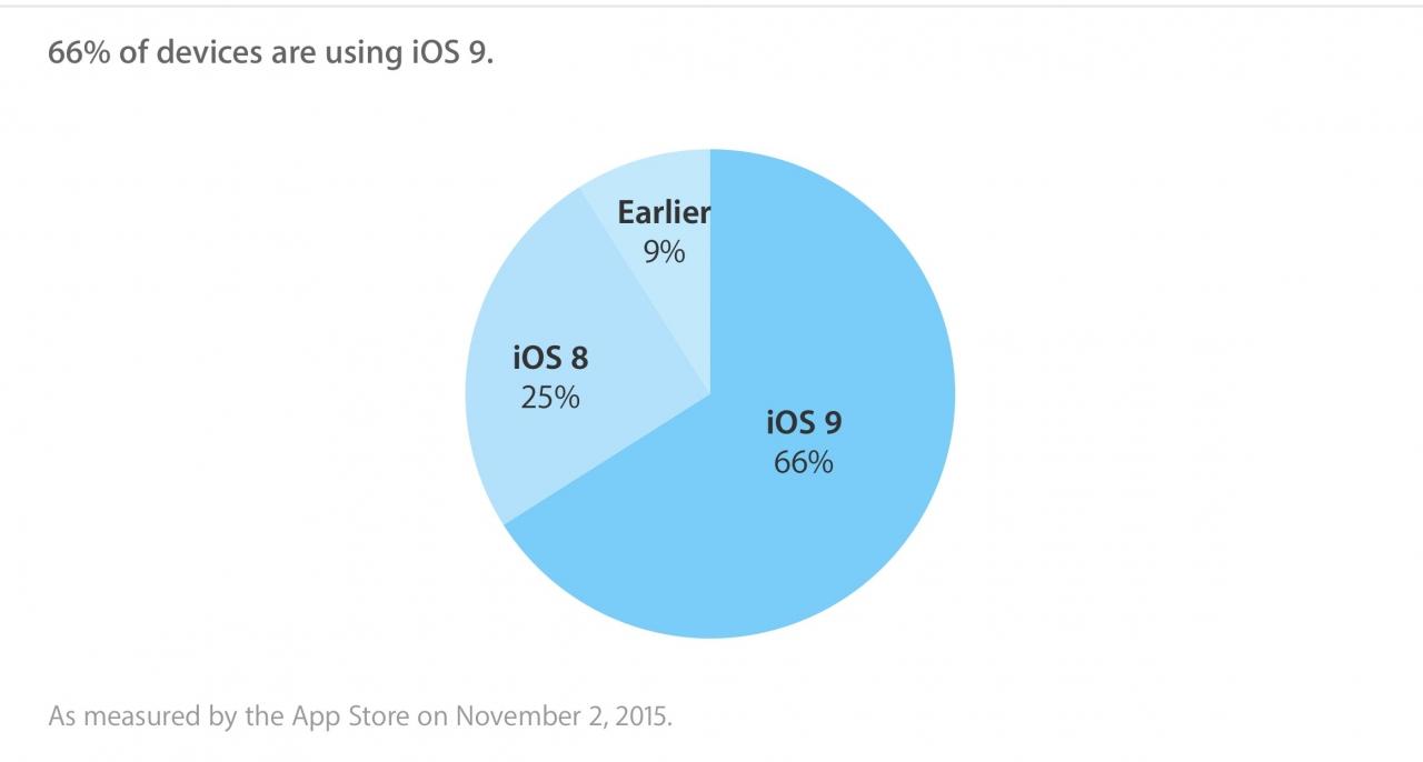 """""""iOS 9"""" naudojasi beveik kas septintas """"iOS"""" vartotojas."""