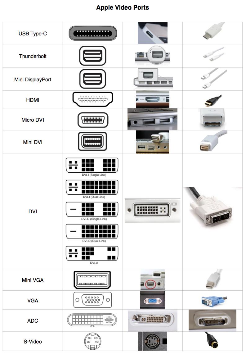 """Kompiuteriuose """"Mac"""" naudojamos vaizdo jungtys"""