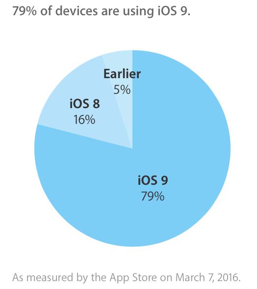"""""""iOS"""" naudojimasis"""